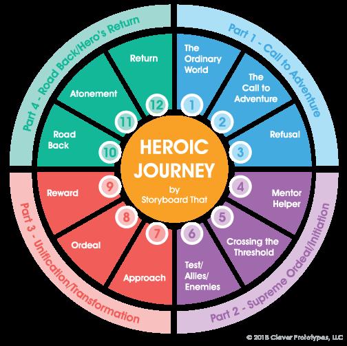 heros-journey